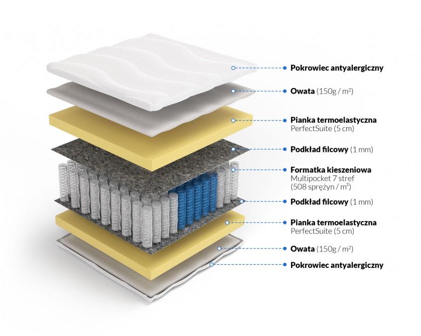 Multipocket Memory Perseusz Promocje Materace Dla