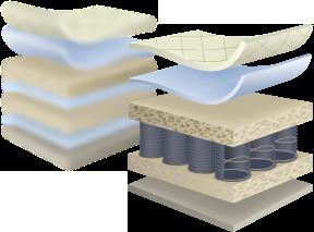 przekrój materaca